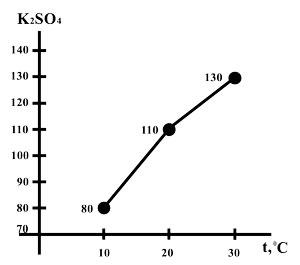 График растворимости сульфата калия от температуры воды